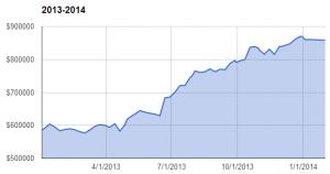 201401 chart